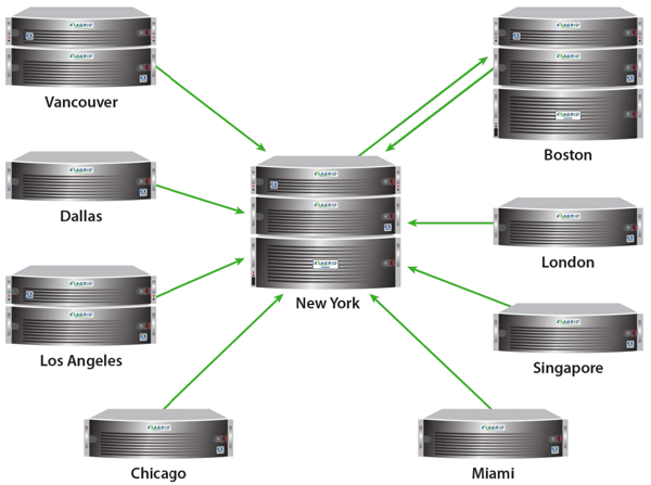 Multiple data center sites
